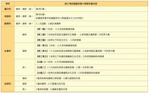 國三生注意!109年國中會考第六冊考試範圍公布了