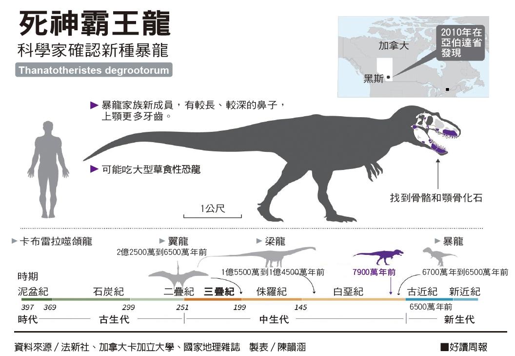 25歲發現新種暴龍、恐龍冷血?恆溫?