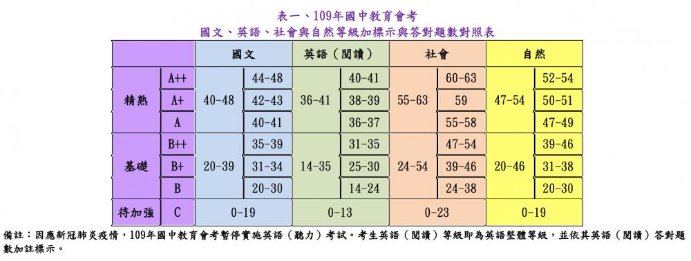 國中會考各科錯幾題可拿A++? 心測中心公布了
